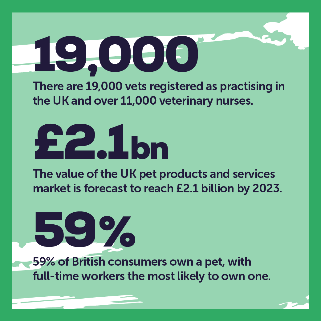Industry Facts Animal Care