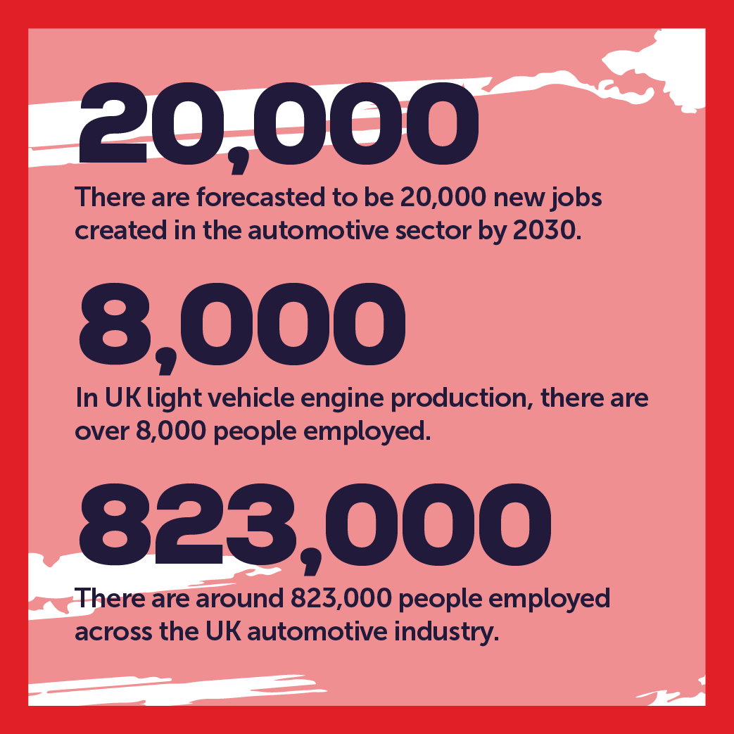 industry facts Automotive