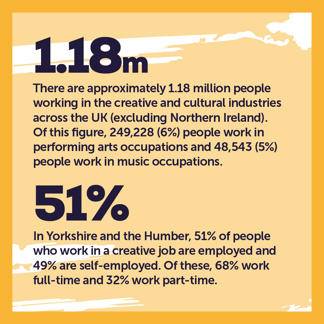 industry facts Music & Performing Arts